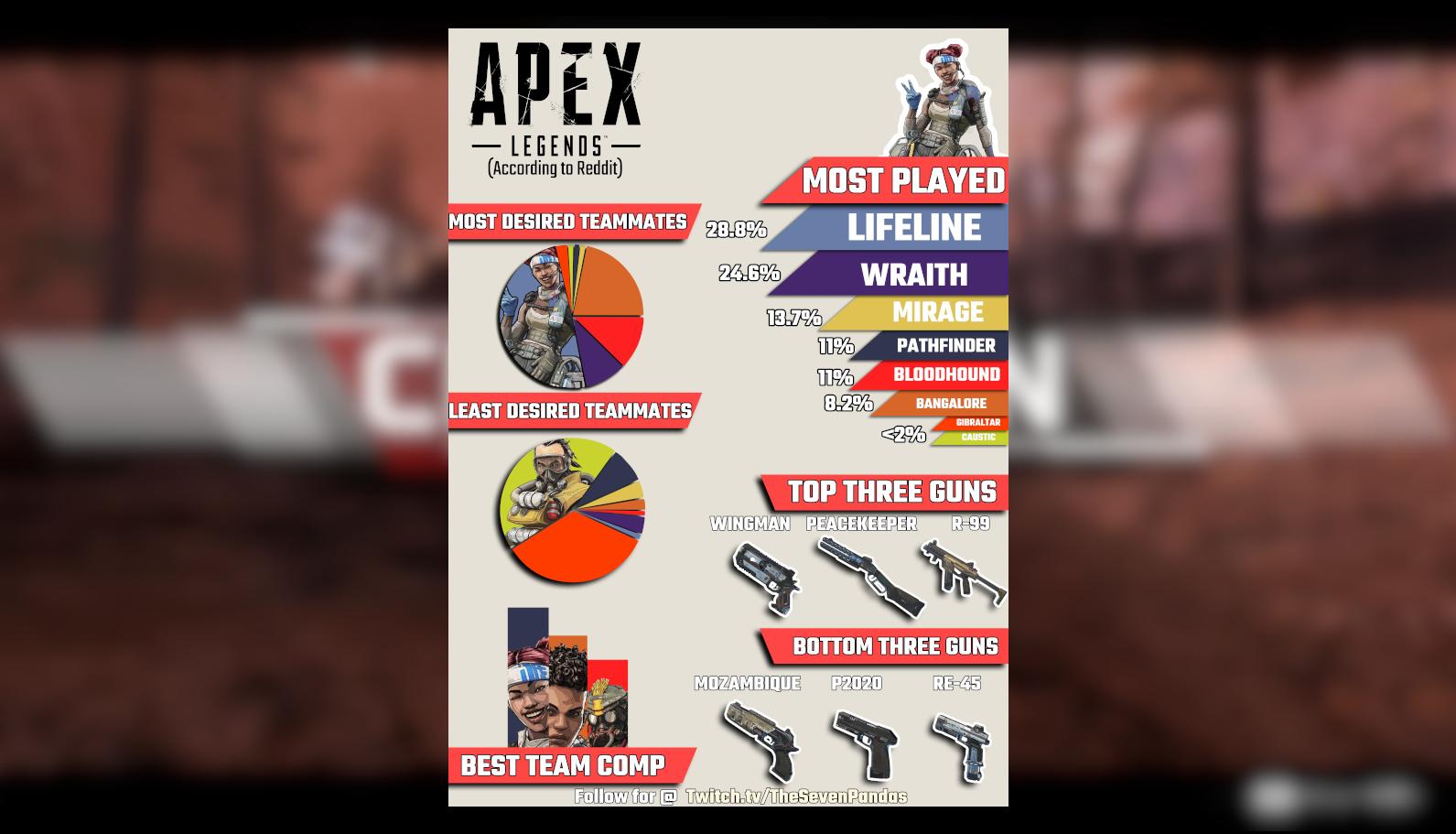 Apex Legends:「主にプレイするレジェンド、強い武器ベスト3